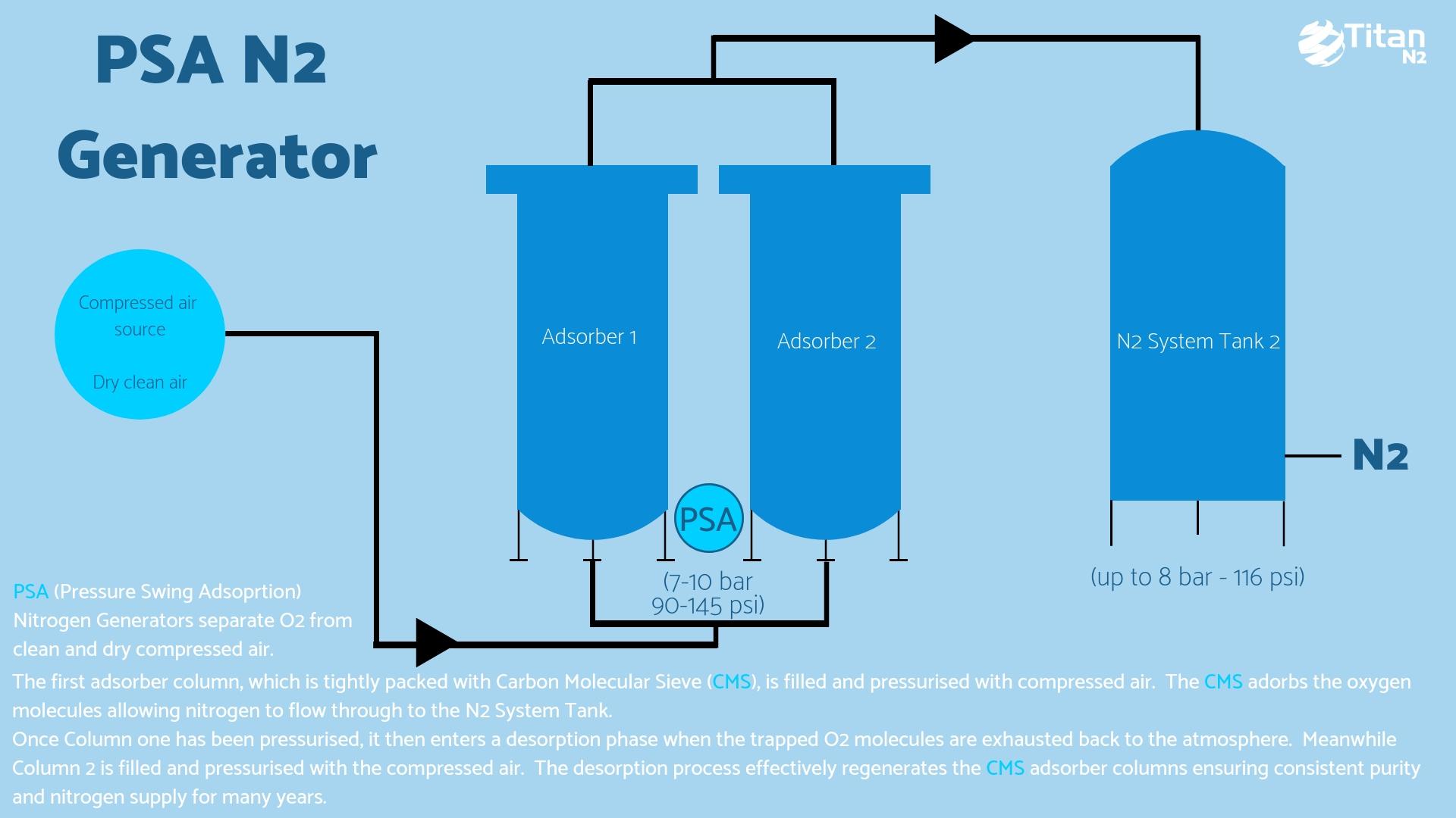 HF-Hi Flow Nitrogen Generator